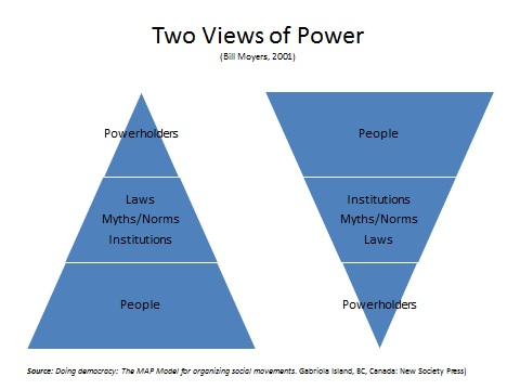 two views of power