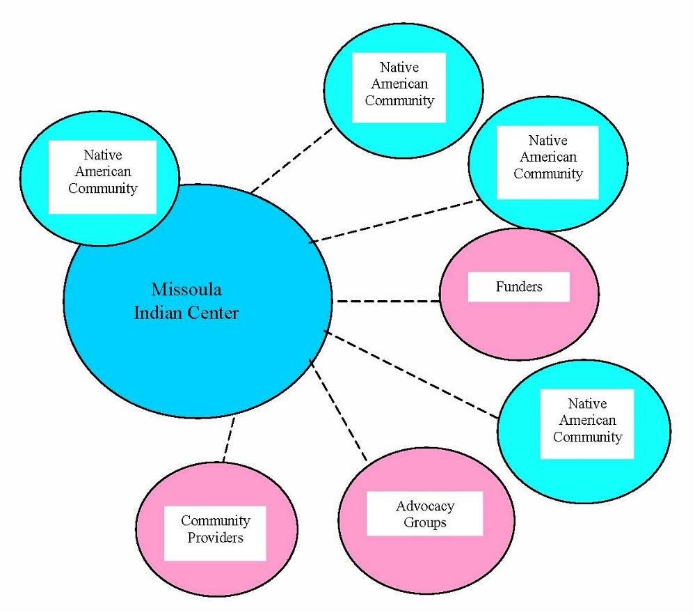 Masters dissertation services methodology