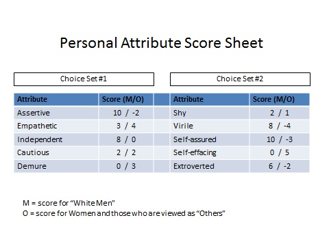 Upersonal attribute score sheet