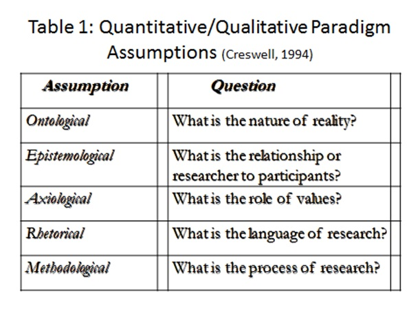 assumptions in quantitative research Qualitative and quantitative approaches are rooted in philosophical traditions  with different epistemological and ontological assumptions epistemology - is the .