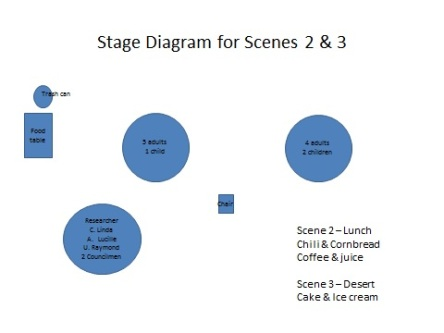 Play diagram